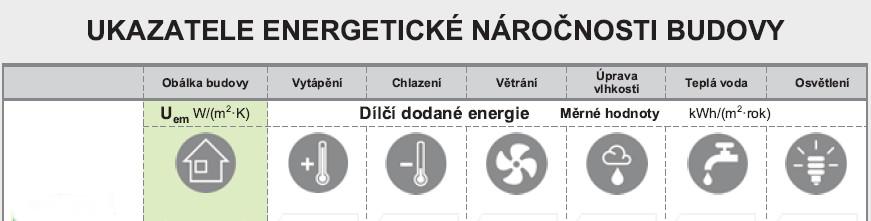 dilci-ukazatele-energeticke-narocnosti-budovy