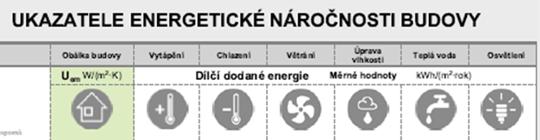 Dílčí ukazatele energetické náročnosti