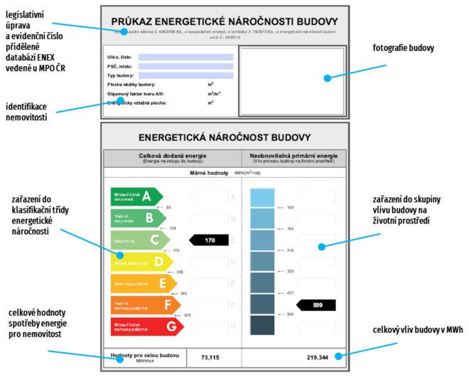 Jak správně číst PENB - energetický průkaz?